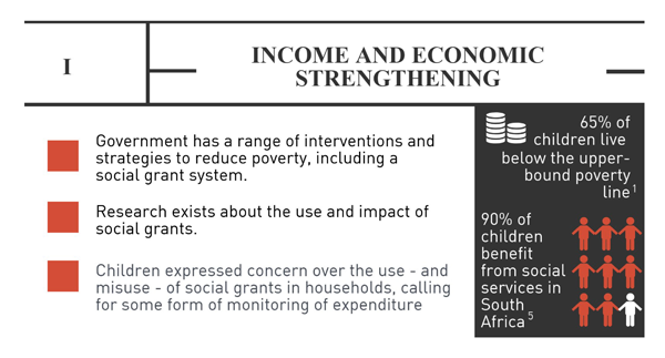 Income and economic strengthening