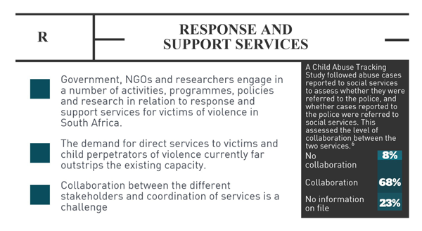 Response and support services