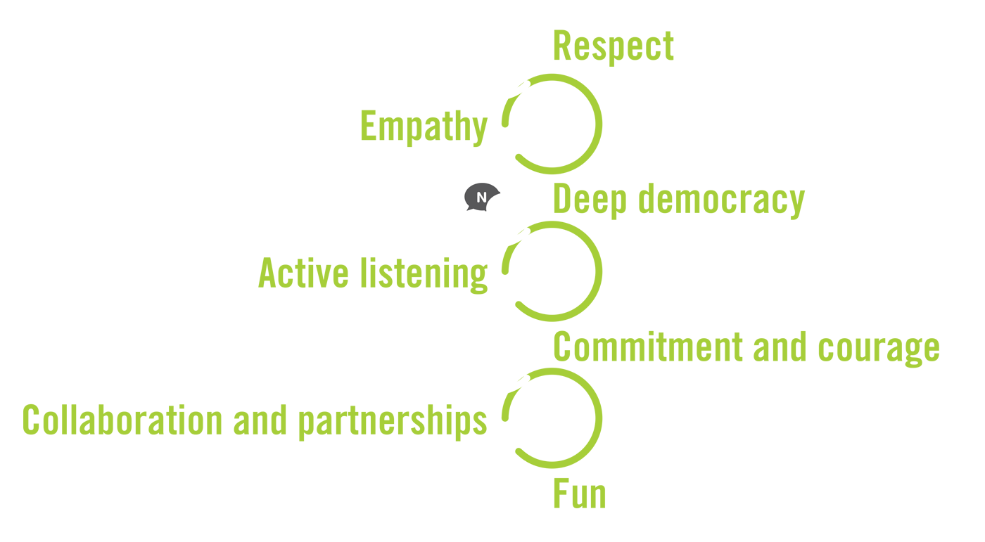 Core values of the Violence Prevention Forum